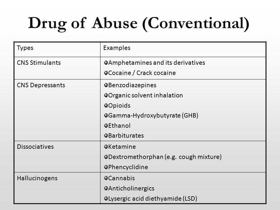 Drug of Abuse (Conventional) TypesExamples CNS StimulantsAmphetamines and its derivatives Cocaine / Crack cocaine CNS DepressantsBenzodiazepines Organic solvent inhalation Opioids Gamma-Hydroxybutyrate (GHB) Ethanol Barbiturates DissociativesKetamine Dextromethorphan (e.g.