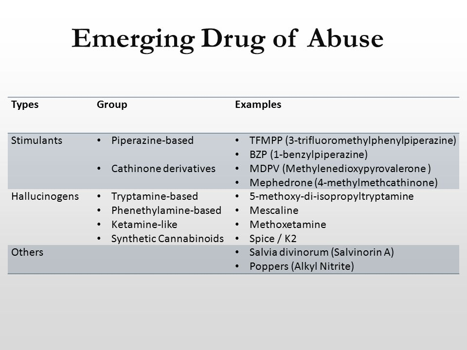 Emerging Drug of Abuse TypesGroupExamples Stimulants Piperazine-based Cathinone derivatives TFMPP (3-trifluoromethylphenylpiperazine) BZP (1-benzylpiperazine) MDPV (Methylenedioxypyrovalerone ) Mephedrone (4-methylmethcathinone) Hallucinogens Tryptamine-based Phenethylamine-based Ketamine-like Synthetic Cannabinoids 5-methoxy-di-isopropyltryptamine Mescaline Methoxetamine Spice / K2 Others Salvia divinorum (Salvinorin A) Poppers (Alkyl Nitrite)