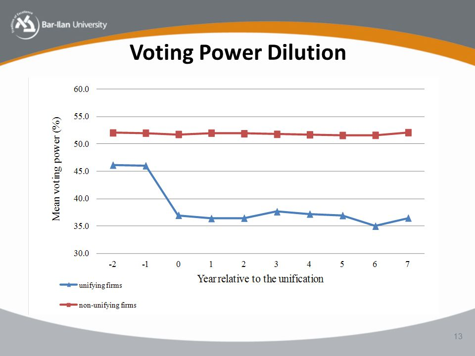 Voting Power Dilution 13