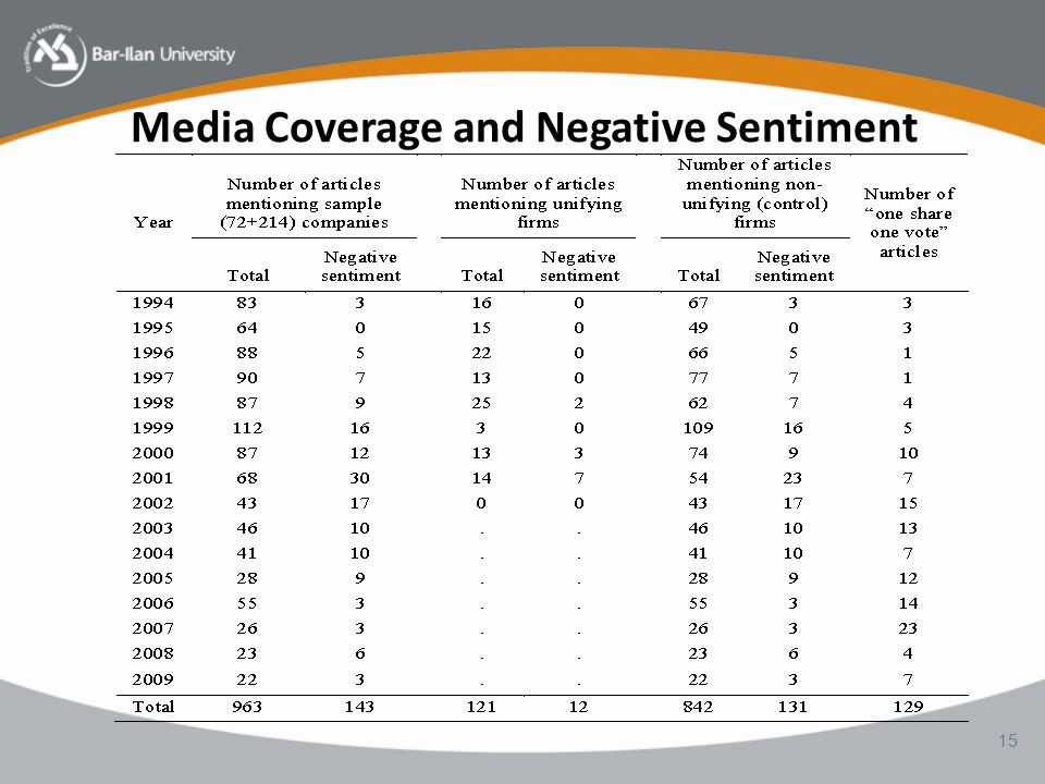 Media Coverage and Negative Sentiment 15