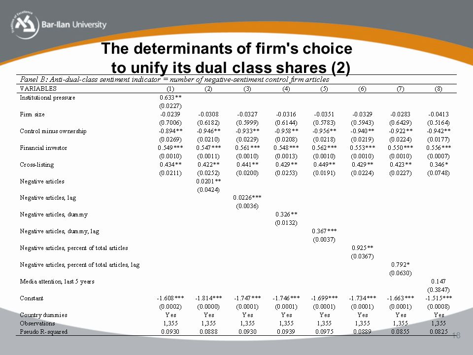 18 The determinants of firm s choice to unify its dual class shares (2)