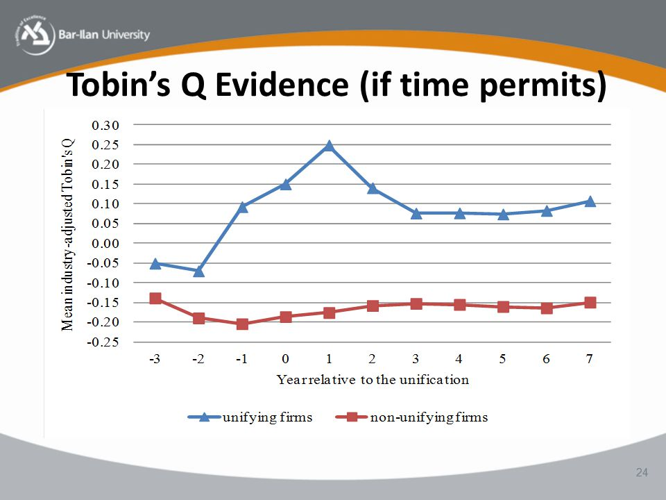 Tobin's Q Evidence (if time permits) 24