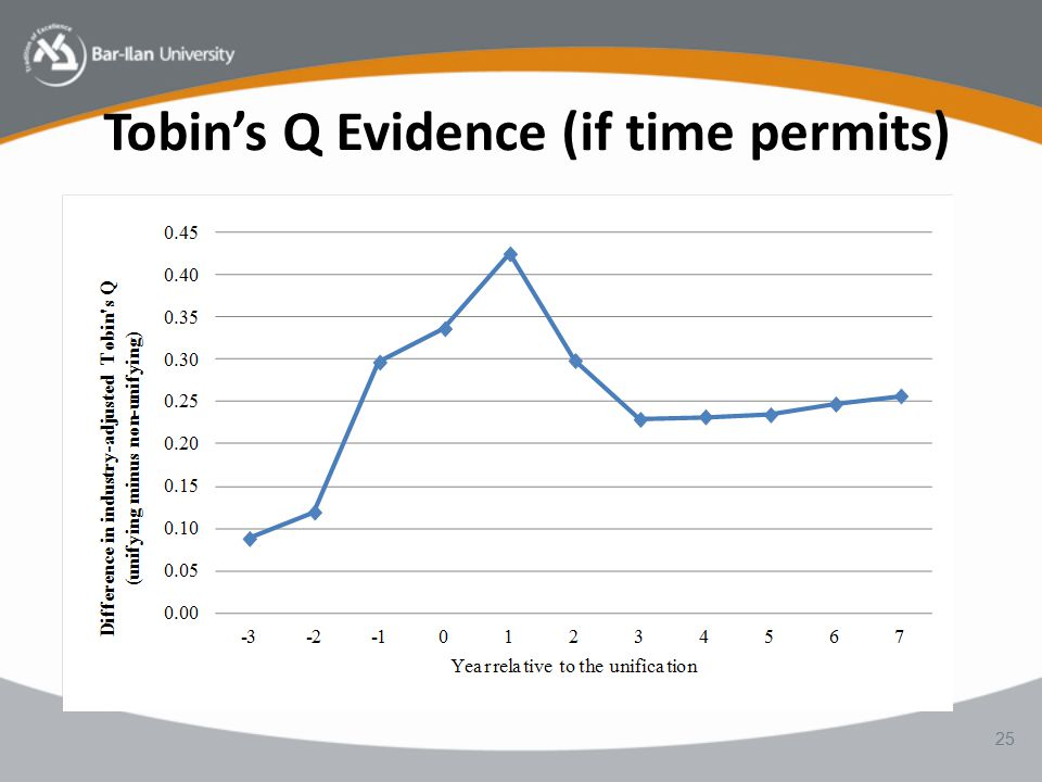 Tobin's Q Evidence (if time permits) 25
