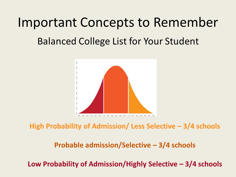 Important Concepts to Remember Balanced College List for Your Student High Probability of Admission/ Less Selective – 3/4 schools Probable admission/Selective – 3/4 schools Low Probability of Admission/Highly Selective – 3/4 schools