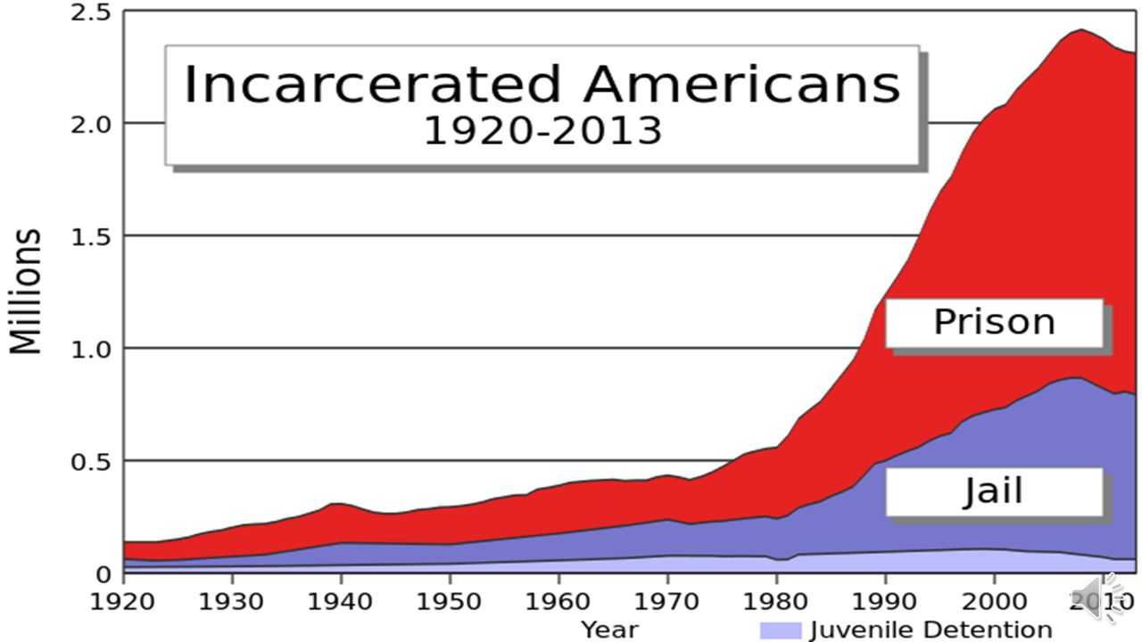 The Numbers Prison population > population of Houston Correctional supervision > Chicago + Los Angeles