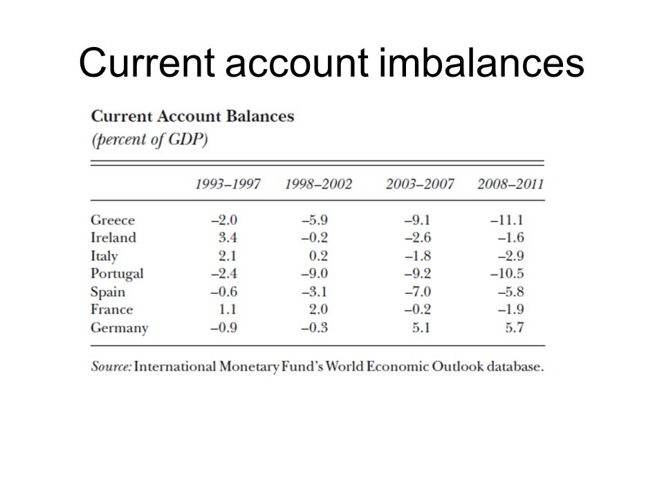 Current account imbalances