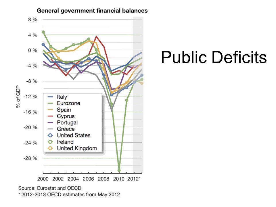 Public Deficits