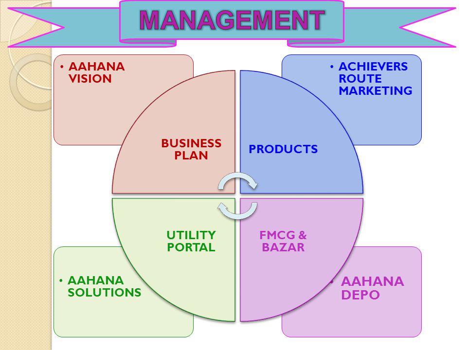 Aahana Depo LLP Achievers Route Marketing (P) Ltd. Aahana Vision LLP Aahana Solutions LLP