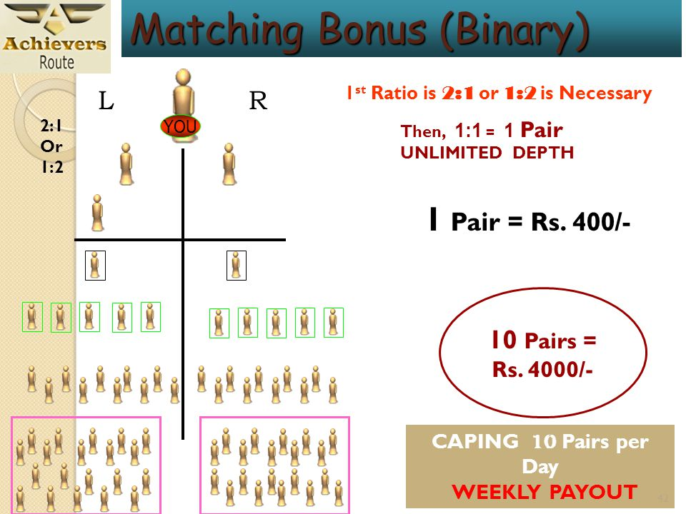 Matching Bonus (Binary) 41 L R YOU A B C B A C L R OR YOU WILL GET Rs.