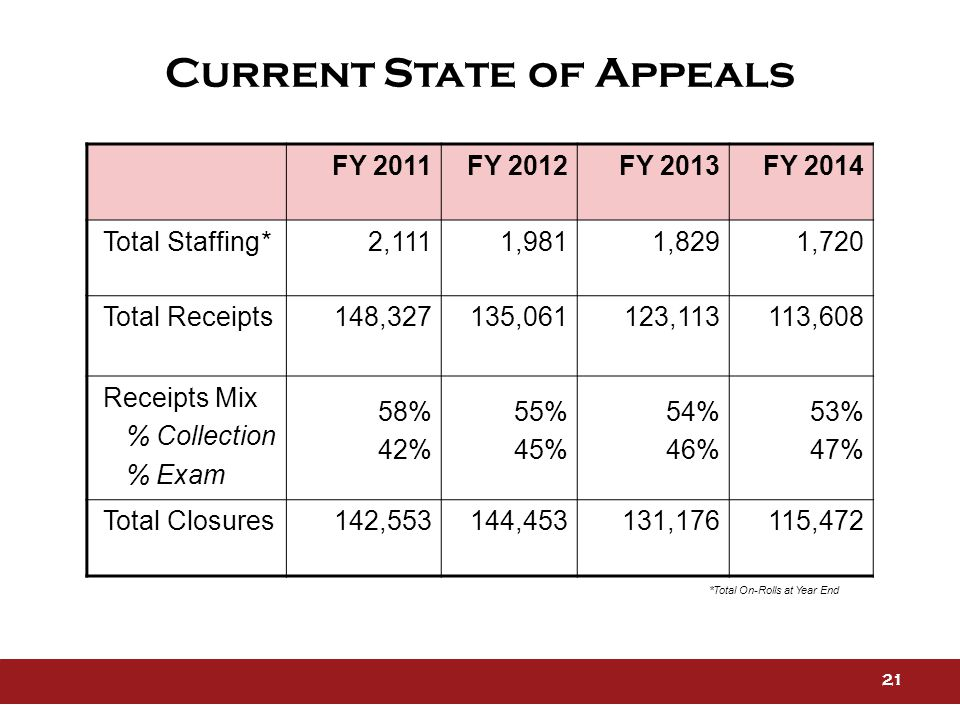 *Total On-Rolls at Year End Current State of Appeals FY 2011FY 2012FY 2013FY 2014 Total Staffing* 2,111 1,981 1,8291,720 Total Receipts148,327135,061 123,113113,608 Receipts Mix % Collection % Exam 58% 42% 55% 45% 54% 46% 53% 47% Total Closures142,553144,453 131,176115,472 21