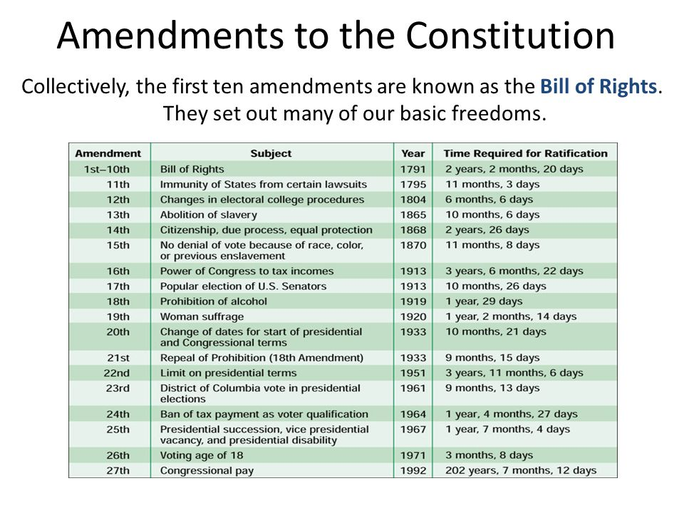 Amendments to the Constitution Collectively, the first ten amendments are known as the Bill of Rights. They set out many of our basic freedoms.