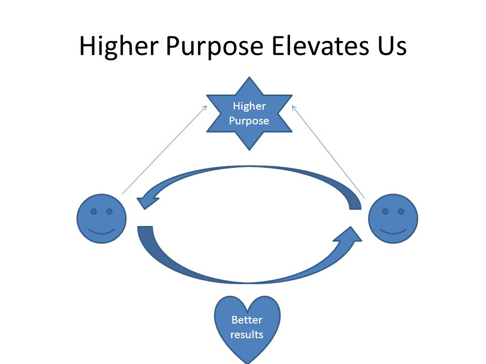 Higher Purpose Better results Higher Purpose Elevates Us