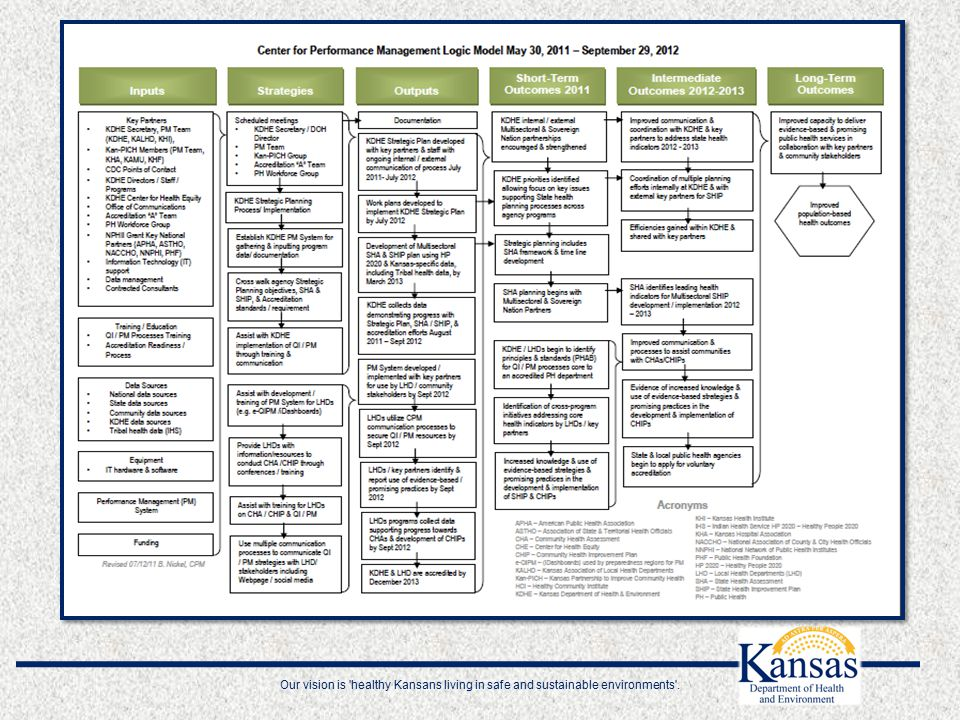 Our vision is healthy Kansans living in safe and sustainable environments .