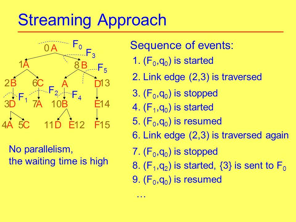 Streaming Approach A F0F0 0 F3F3 1 2 A B8 F2F2 F4F4 F1F1 3 45 10 6 12 14 13 1511AC D CB F E D D B A A E 7 F5F5 Sequence of events: 1.