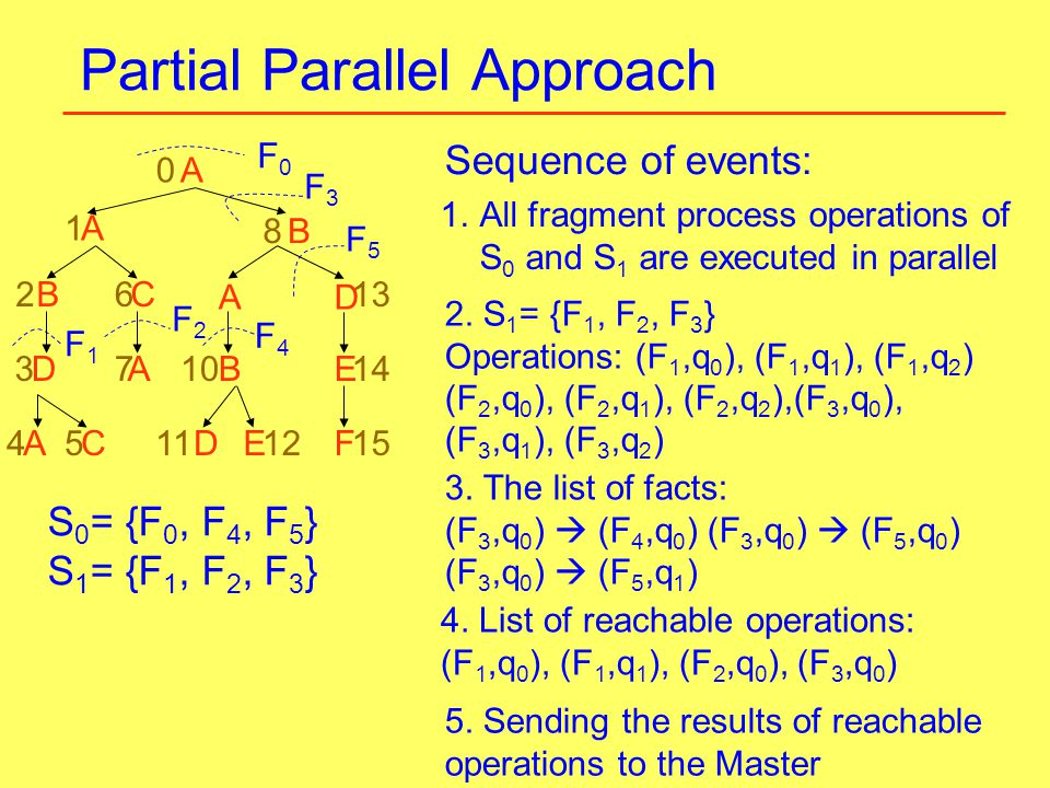 Partial Parallel Approach A F0F0 0 F3F3 1 2 A B8 F2F2 F4F4 F1F1 3 45 10 6 12 14 13 1511AC D CB F E D D B A A E 7 F5F5 Sequence of events: 1.All fragment process operations of S 0 and S 1 are executed in parallel 2.