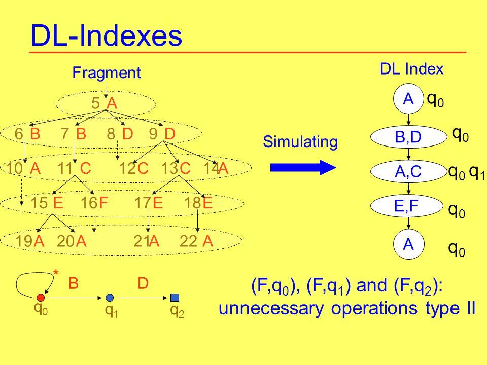 DL-Indexes A5 Fragment A10 D8B7D9B6 C11C12C13A14 F16E15E17E18 A19A20A21A22 DL Index A B,D A,C E,F A Simulating * BD q0q0 q1q1 q2q2 (F,q 0 ), (F,q 1 ) and (F,q 2 ): unnecessary operations type II q0q0 q0q0 q 0 q 1 q0q0 q0q0