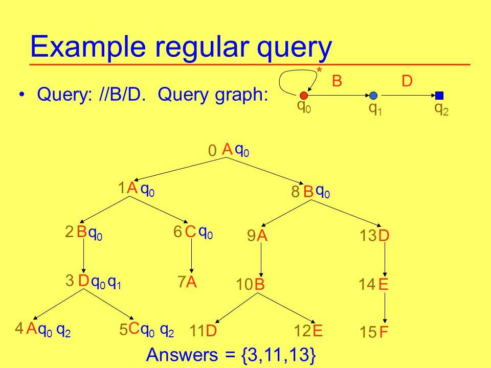 Example regular query Query: //B/D.