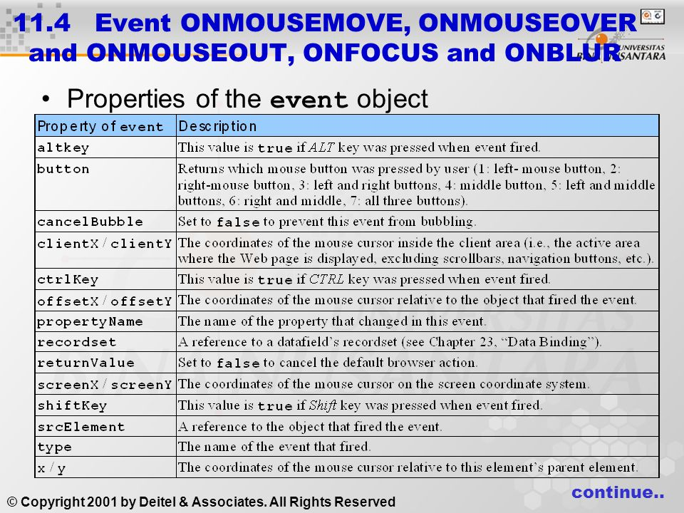11.4 Event ONMOUSEMOVE, ONMOUSEOVER and ONMOUSEOUT, ONFOCUS and ONBLUR ONMOUSEOVER event –Fires when mouse cursor moves over an element ONMOUSEOUT event –Fires when mouse cursor leaves the element Combine events for rollover effect –Pre-load images Sample Program continue..
