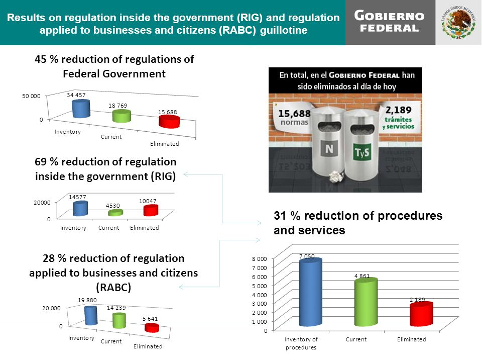 Results on regulation inside the government (RIG) and regulation applied to businesses and citizens (RABC) guillotine 31 % reduction of procedures and services
