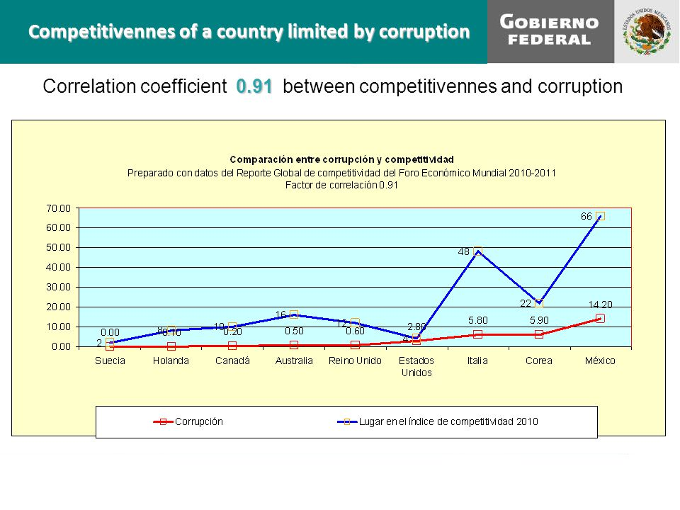 Competitivennes of a country limited by corruption 0.91 Correlation coefficient 0.91 between competitivennes and corruption