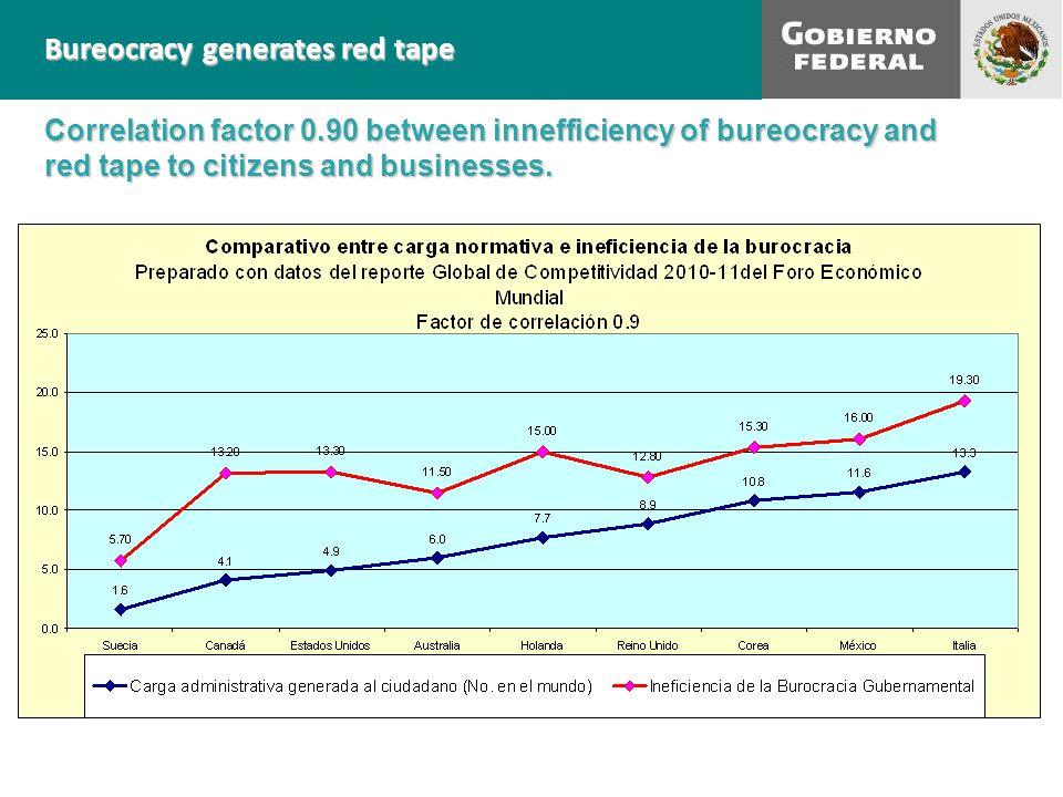 Bureocracy generates red tape Correlation factor 0.90 between innefficiency of bureocracy and red tape to citizens and businesses.