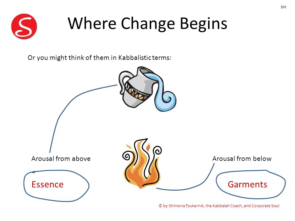 Where Change Begins © by Shimona Tzukernik, the Kabbalah Coach, and Corporate Soul bH Or you might think of them in Kabbalistic terms: GarmentsEssence Arousal from aboveArousal from below