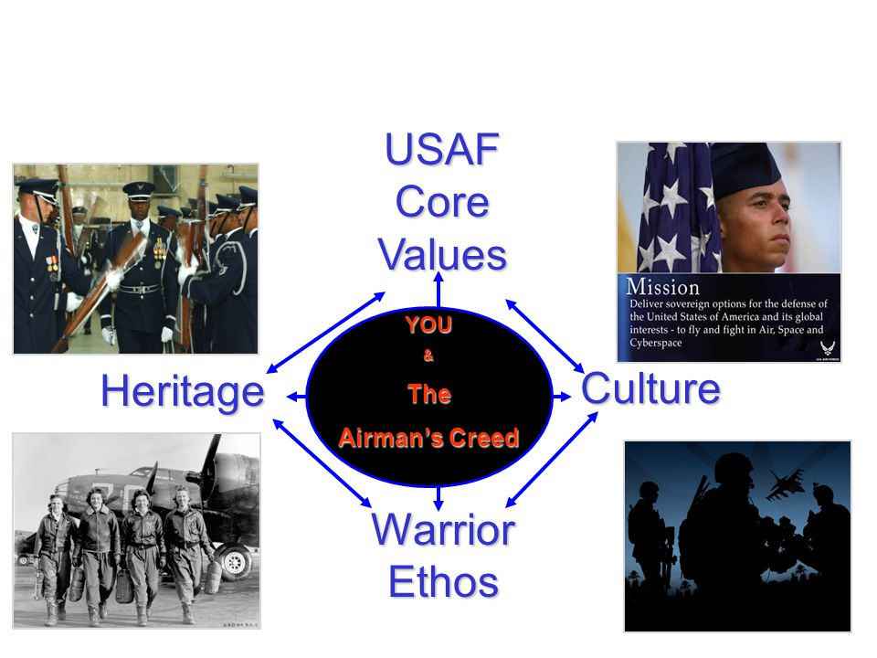 USAF Core Values Warrior Ethos Culture Heritage YOU&The Airman's Creed