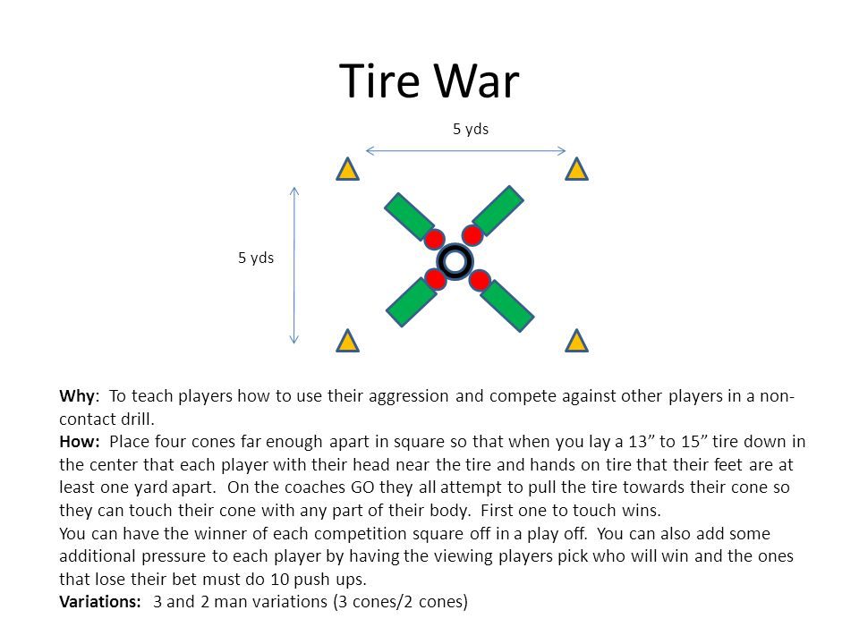 Tire War 5 yds Why: To teach players how to use their aggression and compete against other players in a non- contact drill.