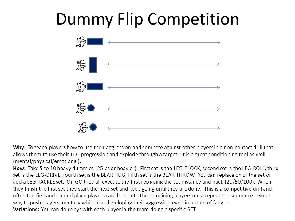 Dummy Flip Competition Why: To teach players how to use their aggression and compete against other players in a non-contact drill that allows them to use their LEG progression and explode through a target.