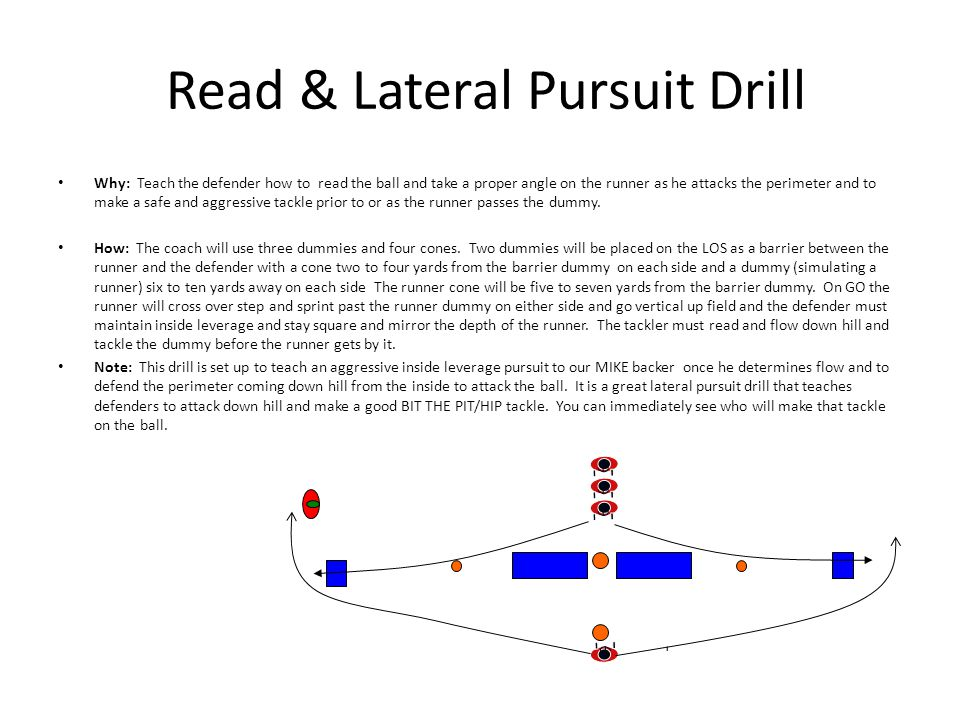 Read & Lateral Pursuit Drill Why: Teach the defender how to read the ball and take a proper angle on the runner as he attacks the perimeter and to make a safe and aggressive tackle prior to or as the runner passes the dummy.
