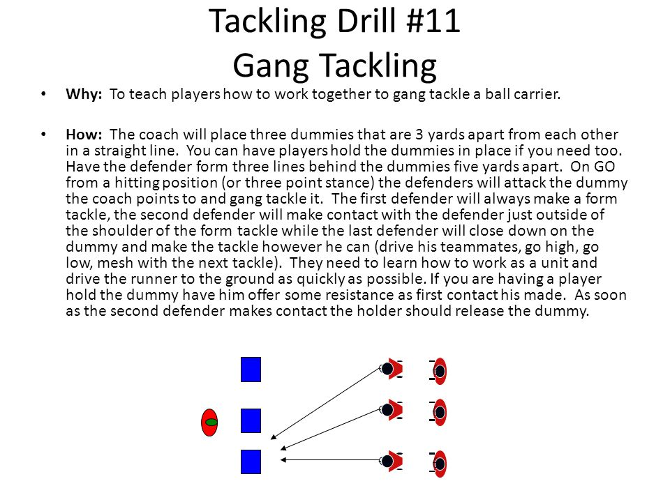 Tackling Drill #11 Gang Tackling Why: To teach players how to work together to gang tackle a ball carrier.