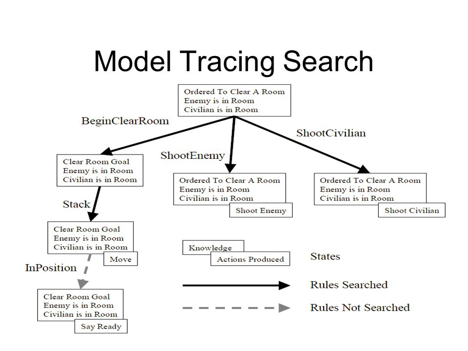 Model Tracing Search