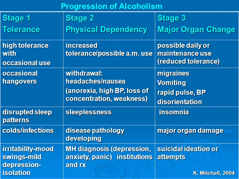 Stage 1 Tolerance Stage 2 Physical Dependency Stage 3 Major Organ Change high tolerance with occasional use increased tolerance/possible a.m. use poss