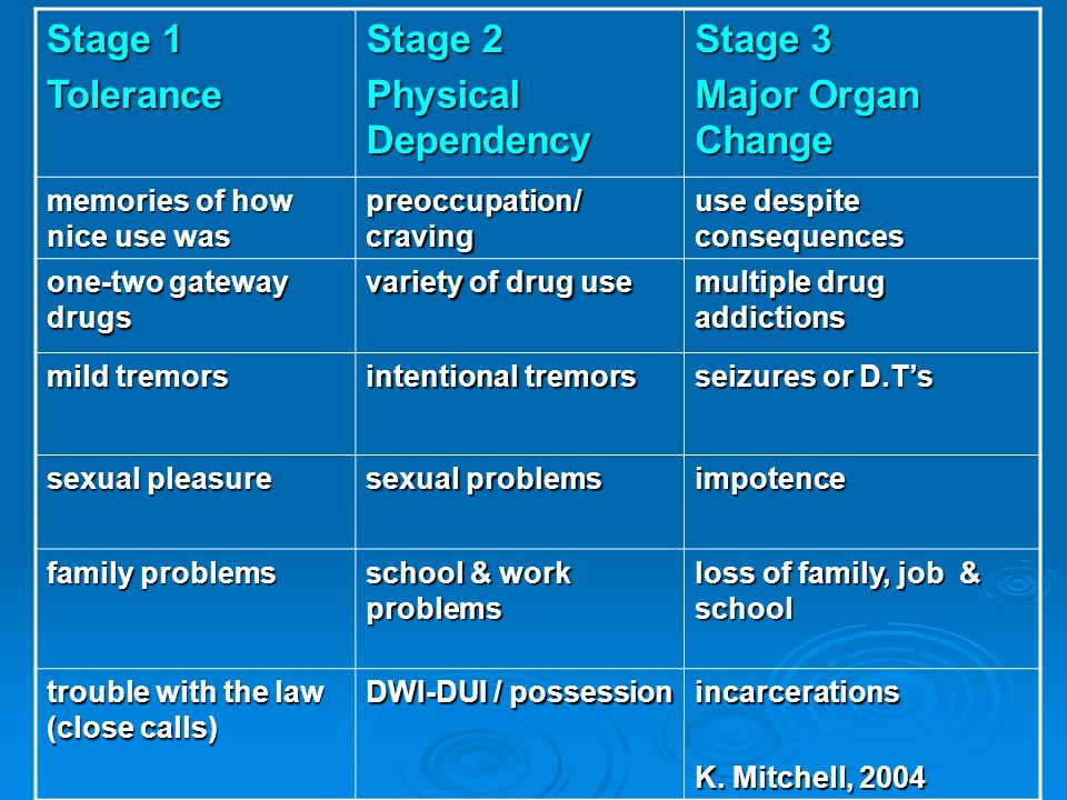 Stage 1 Tolerance Stage 2 Physical Dependency Stage 3 Major Organ Change memories of how nice use was preoccupation/ craving use despite consequences one-two gateway drugs variety of drug use multiple drug addictions mild tremors intentional tremors seizures or D.T's sexual pleasure sexual problems impotence family problems school & work problems loss of family, job & school trouble with the law (close calls) DWI-DUI / possession incarcerations K.