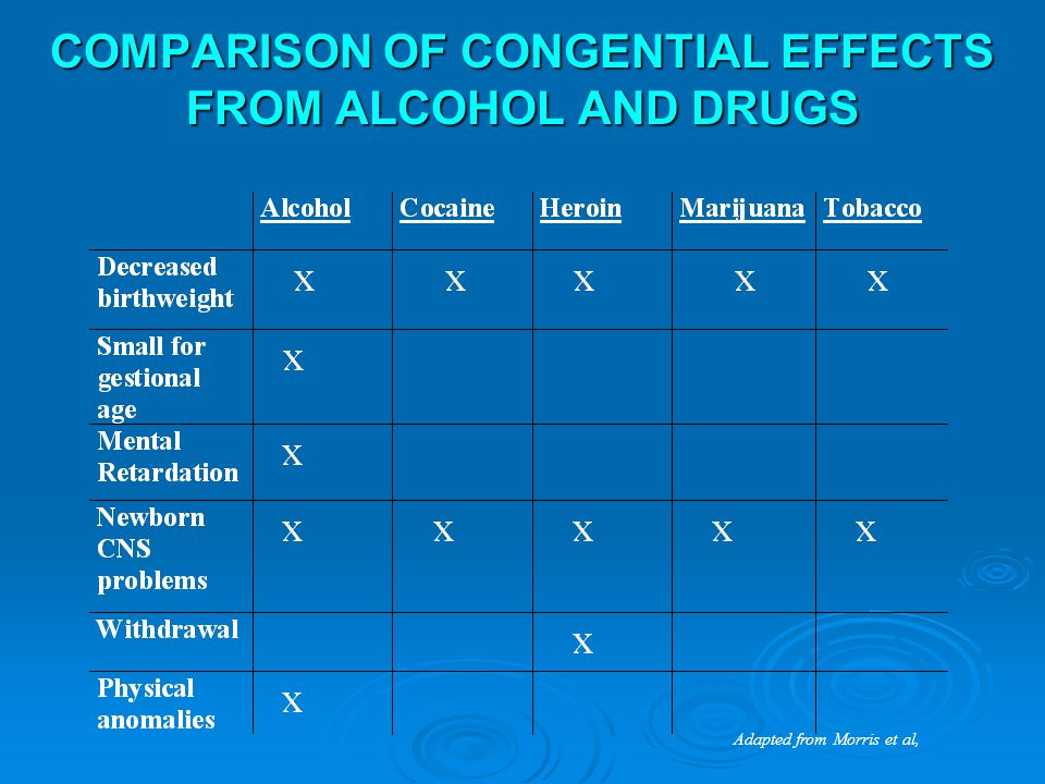 COMPARISON OF CONGENTIAL EFFECTS FROM ALCOHOL AND DRUGS Adapted from Morris et al,