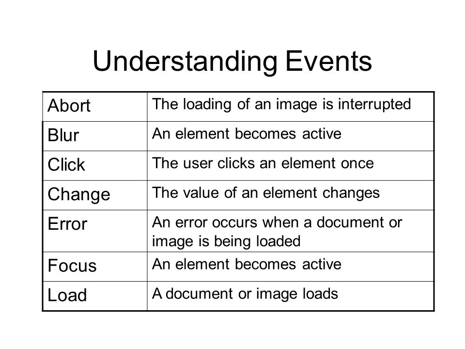 Understanding Events Abort The loading of an image is interrupted Blur An element becomes active Click The user clicks an element once Change The valu