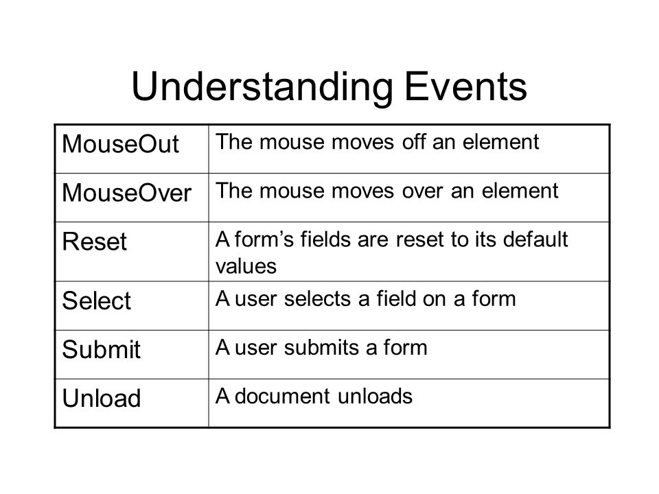Understanding Events MouseOut The mouse moves off an element MouseOver The mouse moves over an element Reset A form's fields are reset to its default