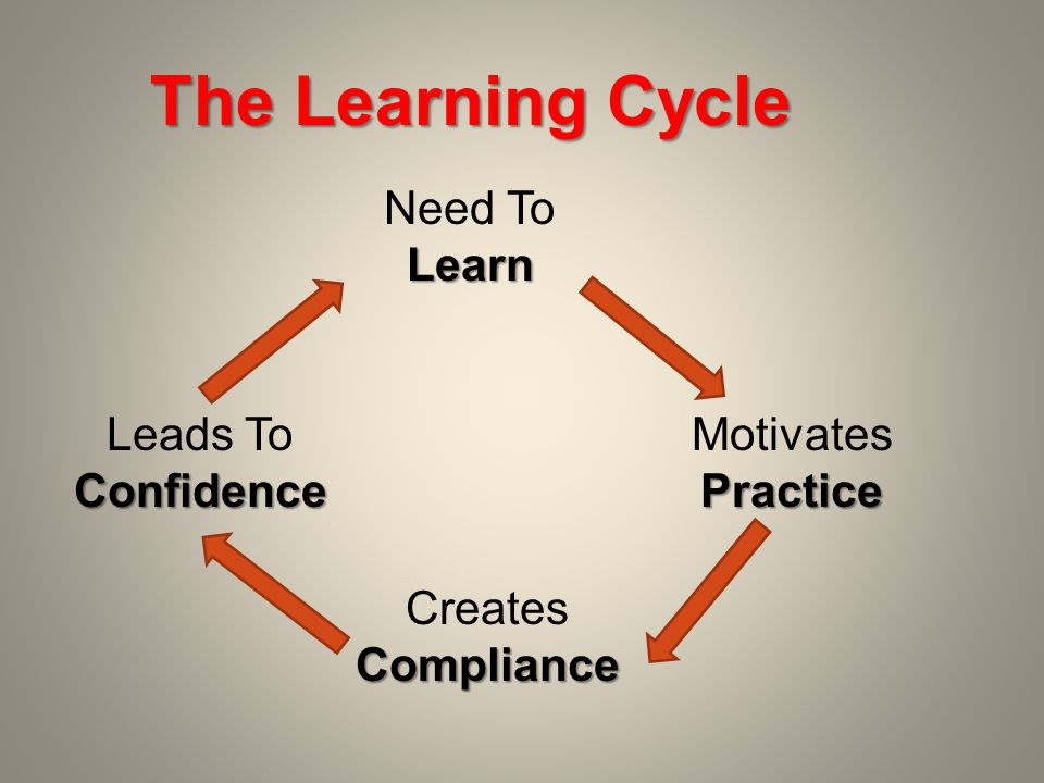 The Learning Cycle Need ToLearn MotivatesPractice CreatesCompliance Leads ToConfidence