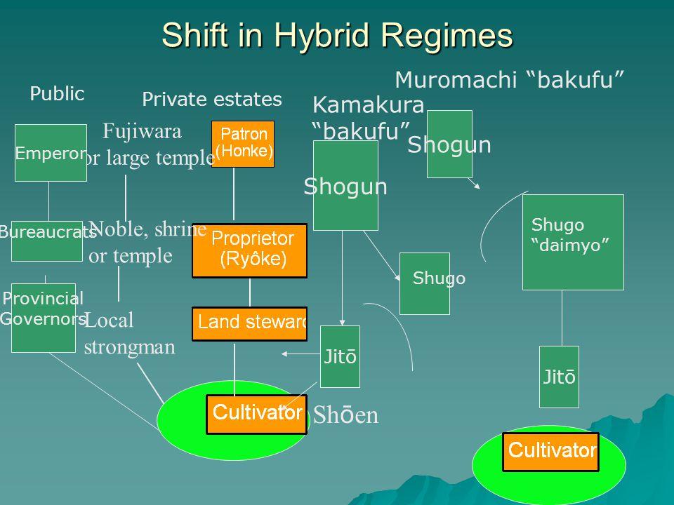 Shift in Hybrid Regimes Sh ō en Noble, shrine or temple Fujiwara or large temple Local strongman Emperor Bureaucrats Provincial Governors Public Priva