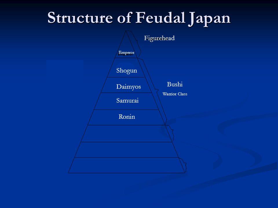 Figurehead Shogun Daimyos Emperor Samurai Ronin Bushi Warrior Class Structure of Feudal Japan