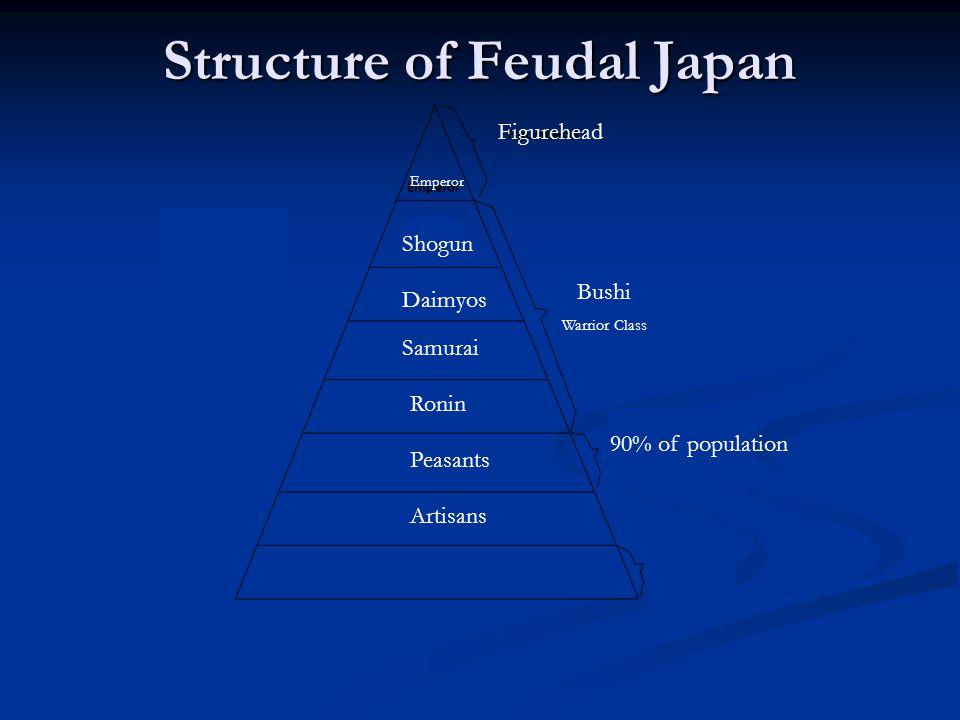 Figurehead Shogun Daimyos Emperor Samurai Ronin Bushi Warrior Class Peasants 90% of population Artisans Structure of Feudal Japan