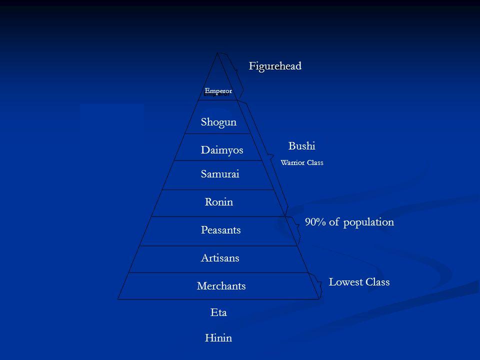 Figurehead Shogun Daimyos Emperor Samurai Ronin Bushi Warrior Class Peasants 90% of population Artisans Merchants Eta Lowest Class Hinin