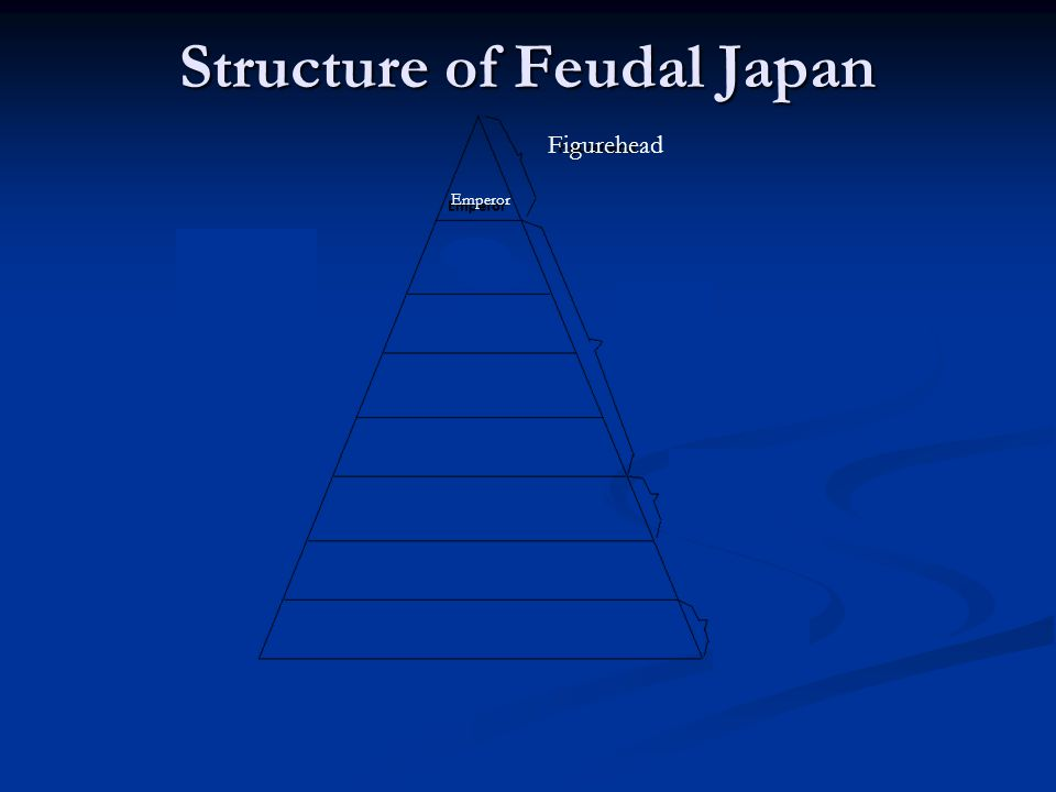 Figurehead Emperor Structure of Feudal Japan