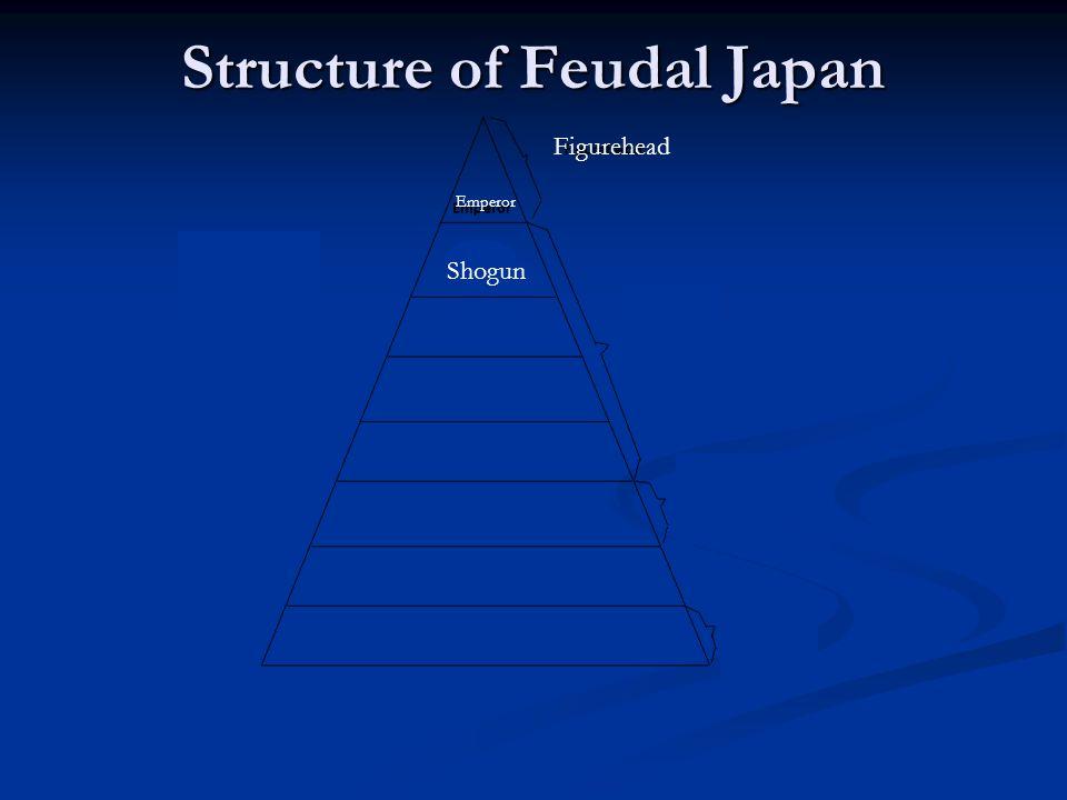 Figurehead Shogun Emperor Structure of Feudal Japan