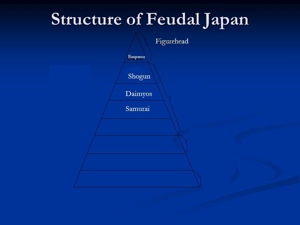 Figurehead Shogun Daimyos Emperor Samurai Structure of Feudal Japan