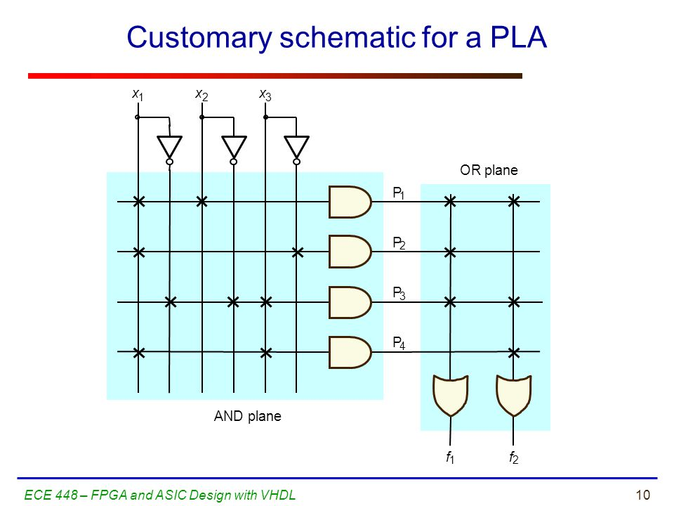 10ECE 448 – FPGA and ASIC Design with VHDL Customary schematic for a PLA f 1 P 1 P 2 f 2 x 1 x 2 x 3 OR plane AND plane P 3 P 4