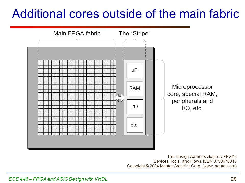 28ECE 448 – FPGA and ASIC Design with VHDL Additional cores outside of the main fabric The Design Warrior's Guide to FPGAs Devices, Tools, and Flows.