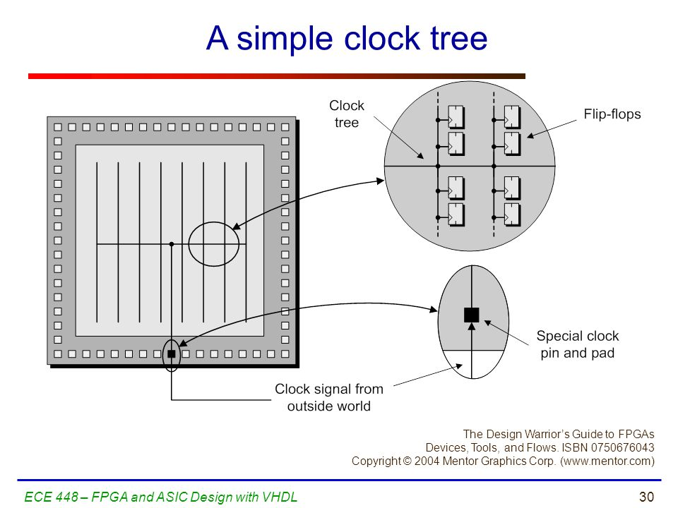 30ECE 448 – FPGA and ASIC Design with VHDL A simple clock tree The Design Warrior's Guide to FPGAs Devices, Tools, and Flows. ISBN 0750676043 Copyrigh