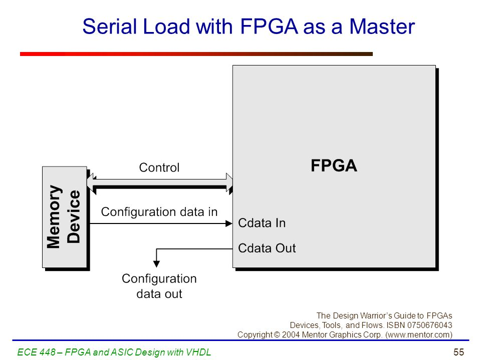 55ECE 448 – FPGA and ASIC Design with VHDL The Design Warrior's Guide to FPGAs Devices, Tools, and Flows. ISBN 0750676043 Copyright © 2004 Mentor Grap