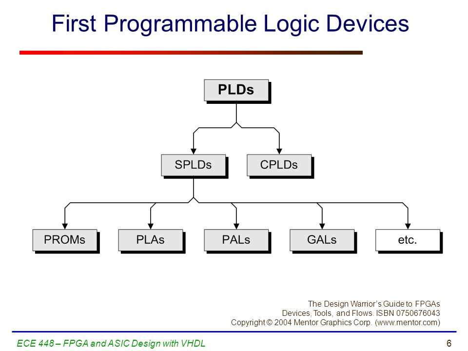 17ECE 448 – FPGA and ASIC Design with VHDL Field Programmable Gate Arrays